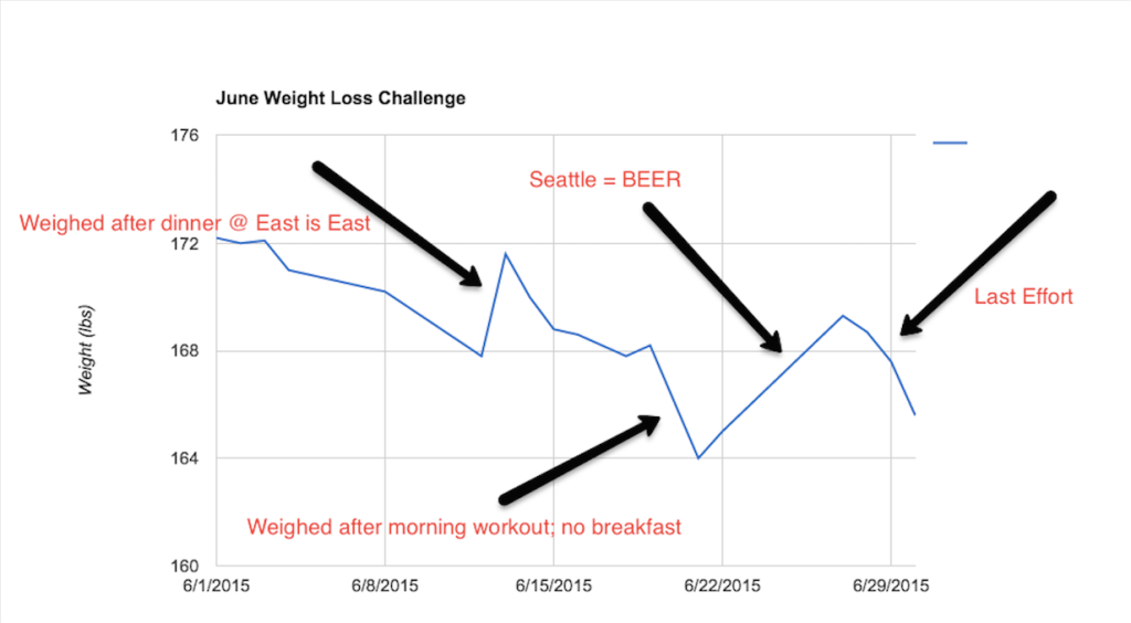 june weight loss annotated bigger